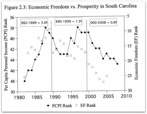 South Carolina Average Income Follows Economic Freedom